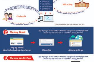 Hướng dẫn PHHS các bước cài đặt và sử dụng sổ liên lạc điện tử PINO do Sở cấp.